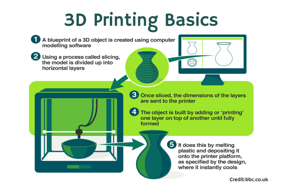 Introduction-to-3D-Printing